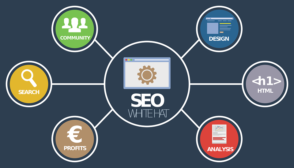 SEO is a great way to market your product online